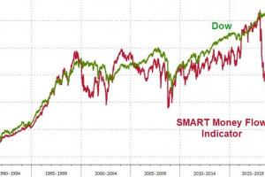 Во все дезинфляционные тяжки: Акции упали и отжались, нефть рухнула, фунт обвалился
